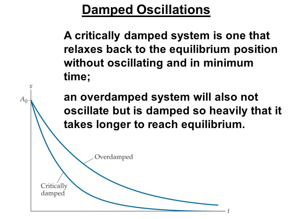 Damped Oscillations A critically damped system is one that relaxes back to the equilibrium position without oscillating and in minimum time;