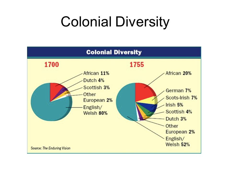 Colonial Diversity