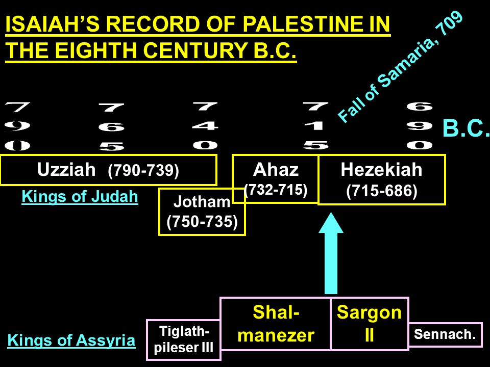 B.C. ISAIAH'S RECORD OF PALESTINE IN THE EIGHTH CENTURY B.C. 790 765