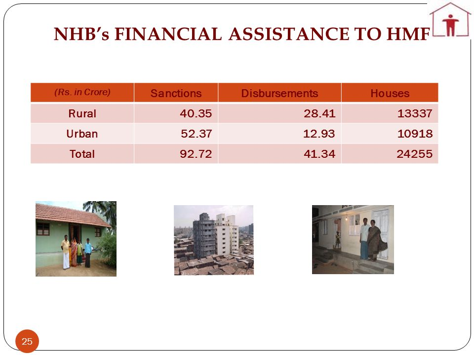 NHB's FINANCIAL ASSISTANCE TO HMF