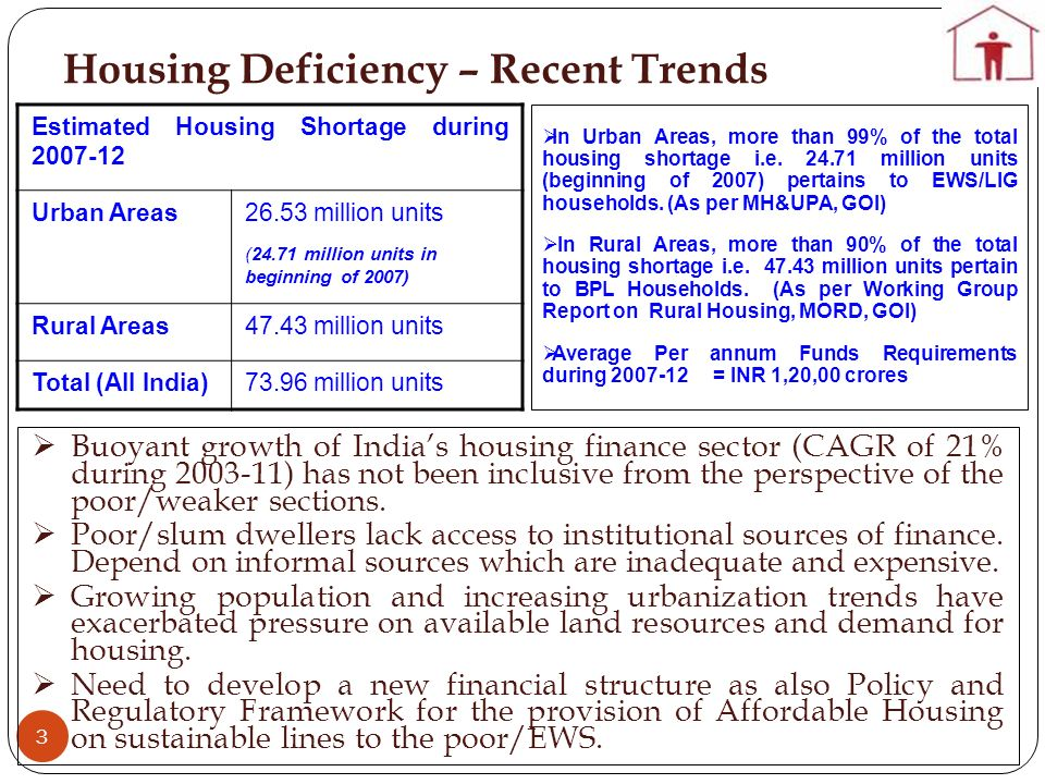 Housing Deficiency – Recent Trends