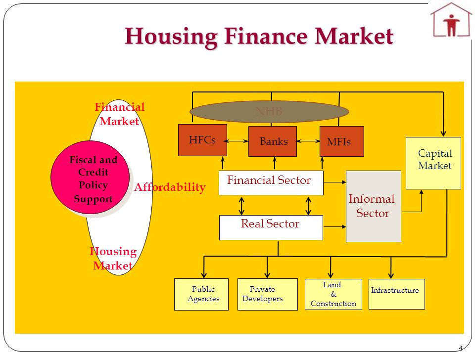 Housing Finance Market