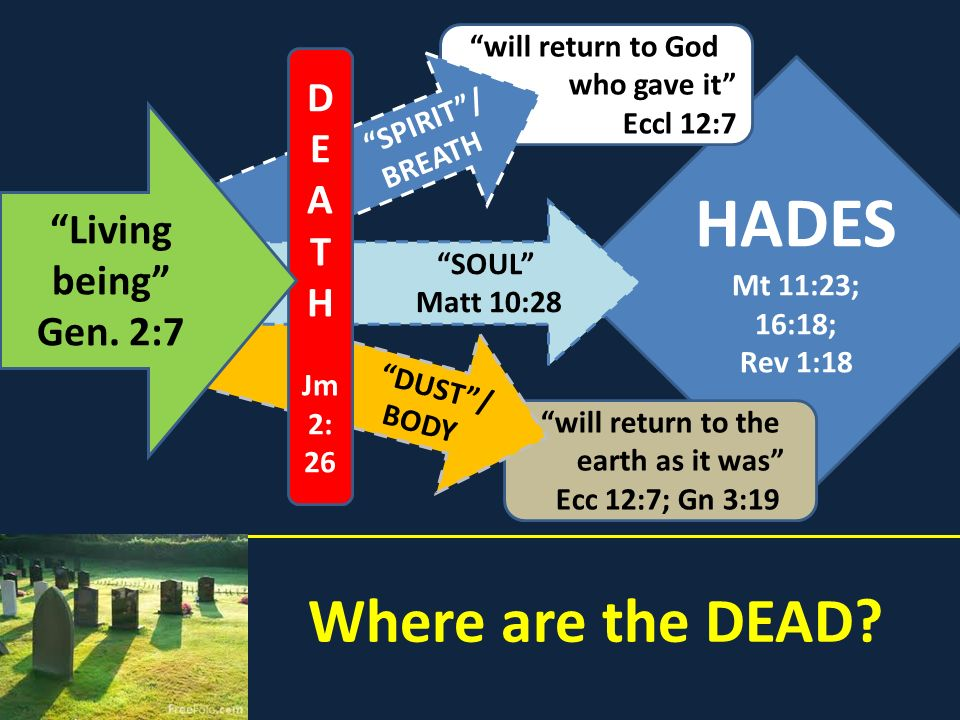 HADES Where are the DEAD D E A T Living H being Gen. 2:7