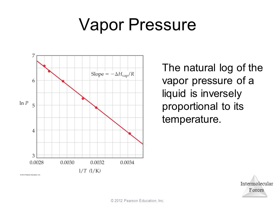 boiling point and vapor pressure inverse relationship vs direct