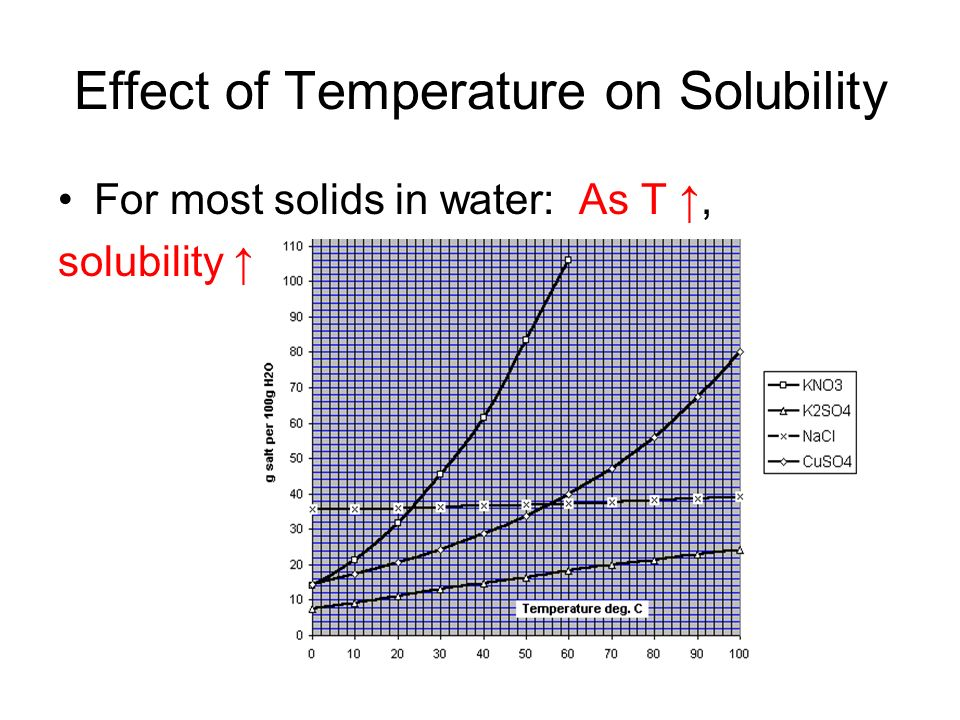 effect of temperature on solubility of State a problem about the effect of temperature on the solubility of a compound i have this problem on a lab question, but i don't exactly know how to phrase it does the question ask for a problem about the effect of a temperature, or to create a problem, such as a word problem.