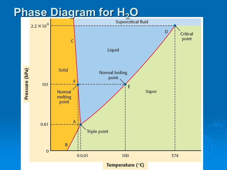phase diagrams report Phase diagram and this phase diagram is then used moving on to the quantitative part of this section of the report  the bi-sn equilibrium phase diagram.