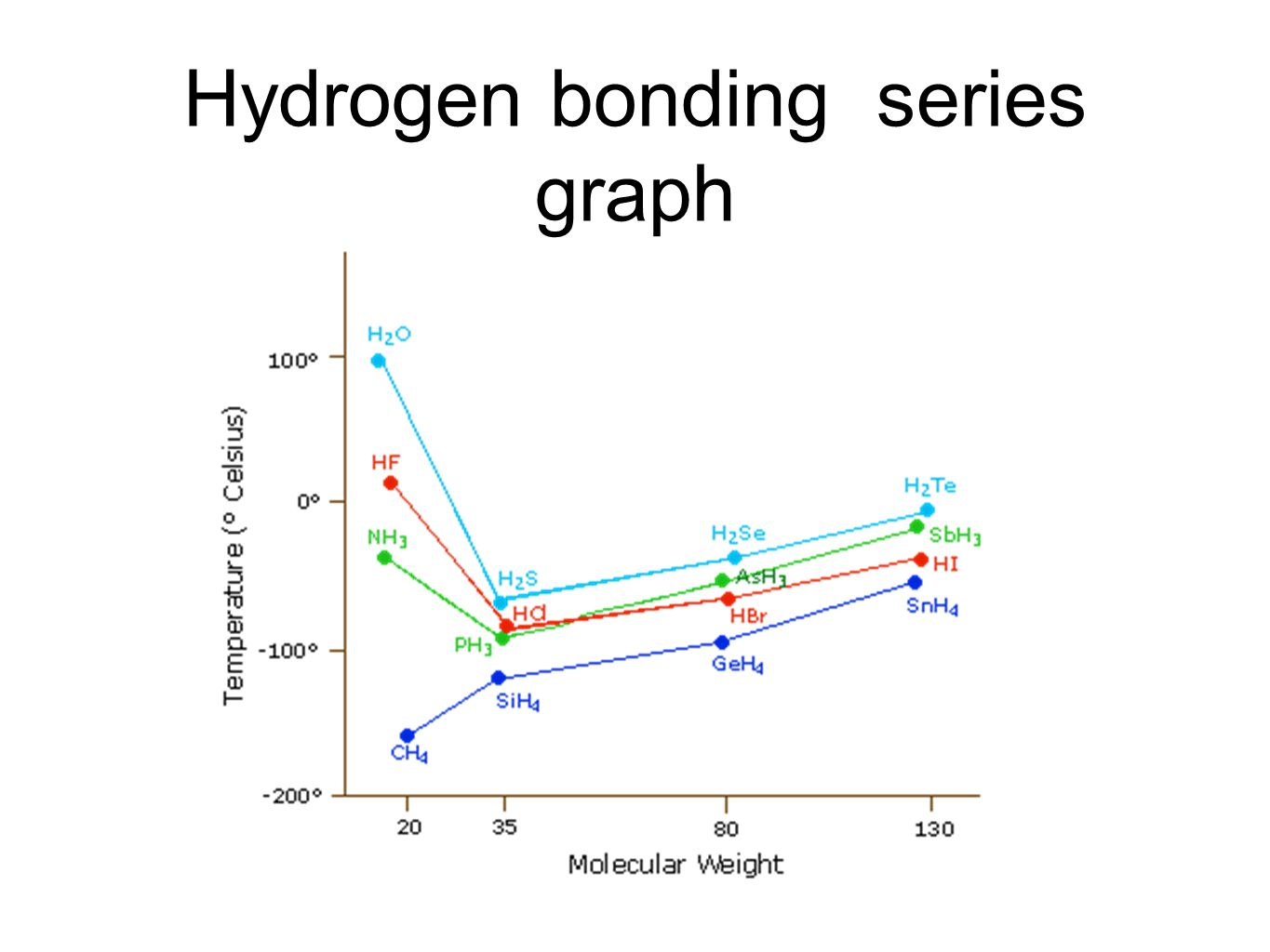 Unit 8 liquids and solutions ppt video online download 16 hydrogen bonding series graph pooptronica Images