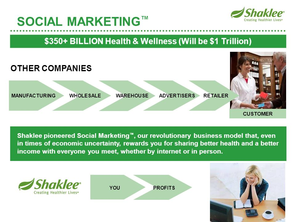 $350+ BILLION Health & Wellness (Will be $1 Trillion)