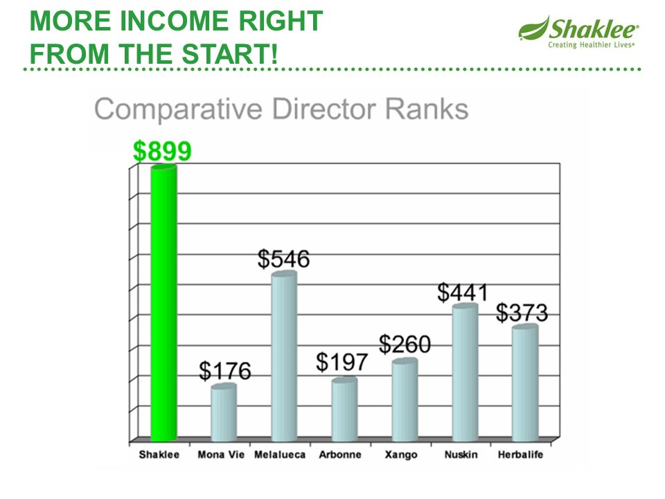 MORE INCOME RIGHT FROM THE START!