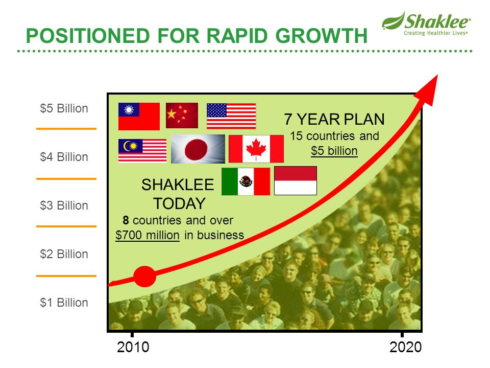 POSITIONED FOR RAPID GROWTH