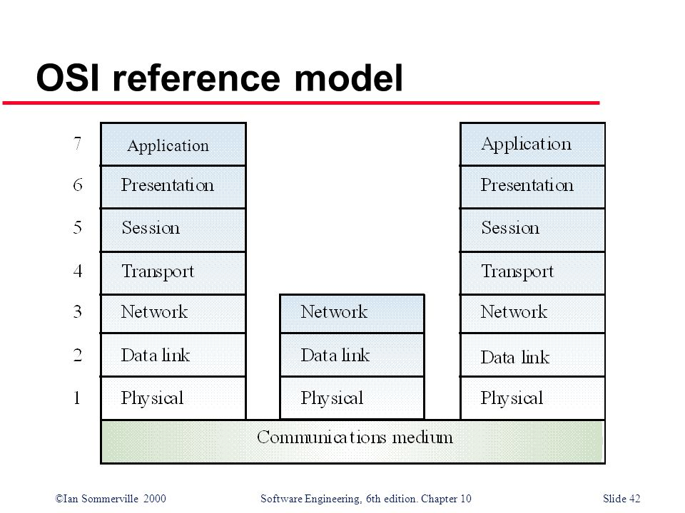 OSI reference model Application