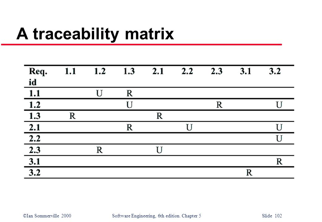 A traceability matrix