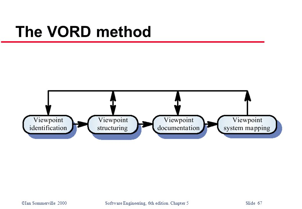 The VORD method