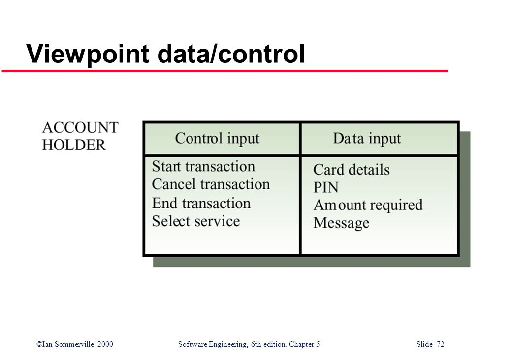 Viewpoint data/control