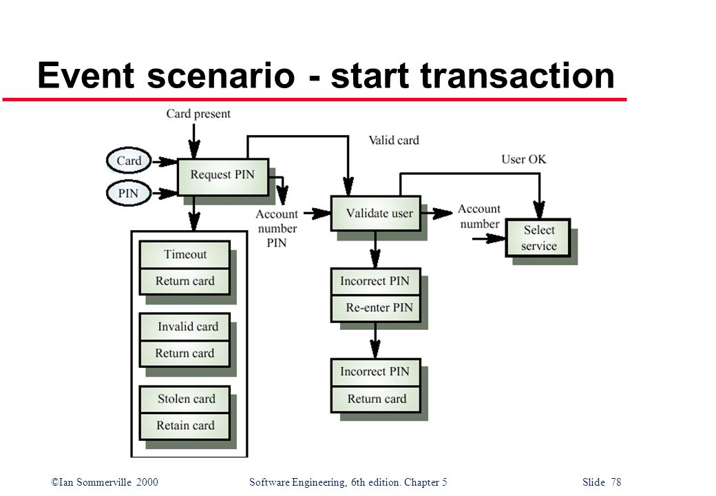 Event scenario - start transaction