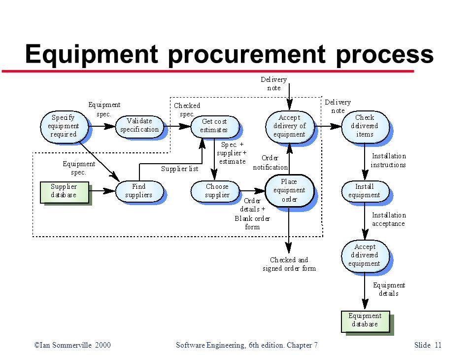Equipment procurement process