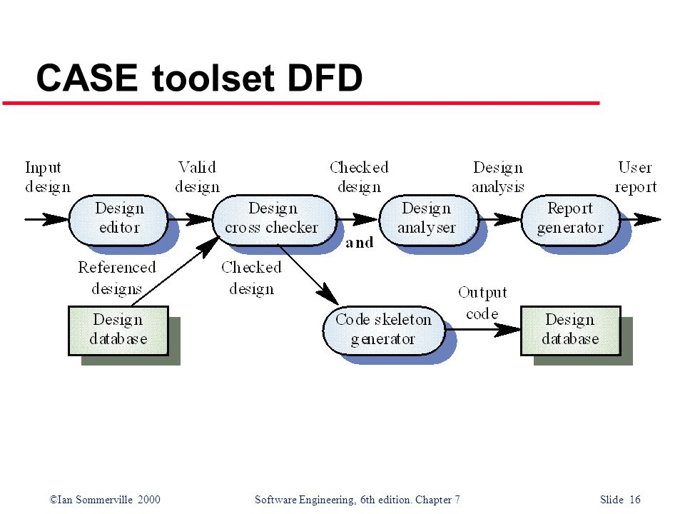 CASE toolset DFD