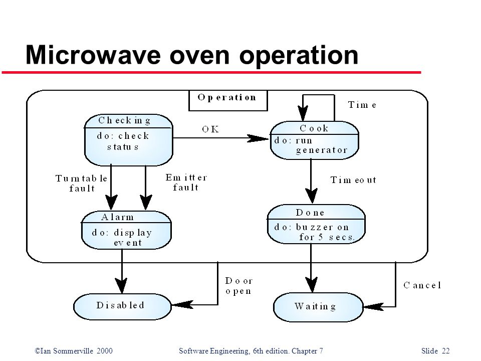Microwave oven operation