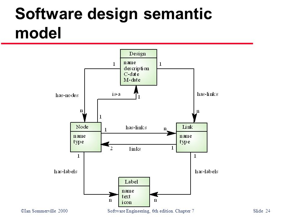 Software design semantic model