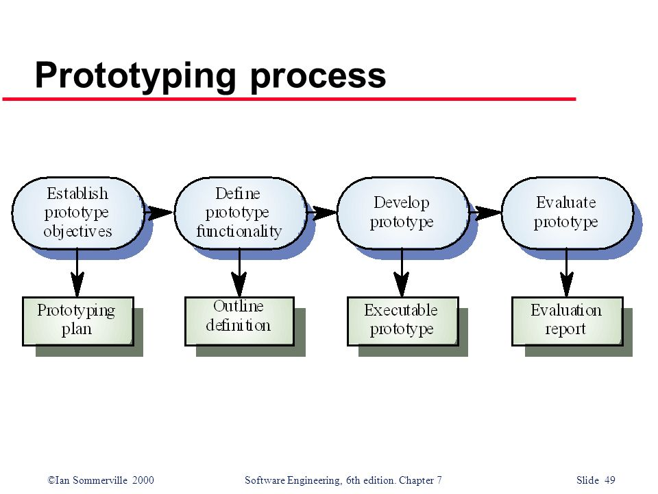 Prototyping process
