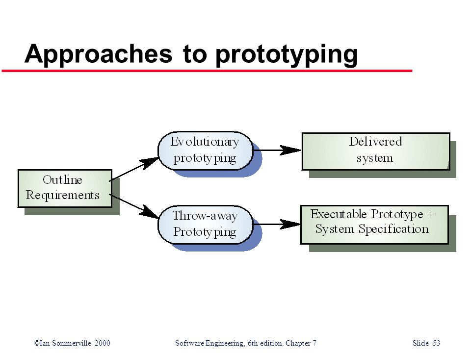 Approaches to prototyping