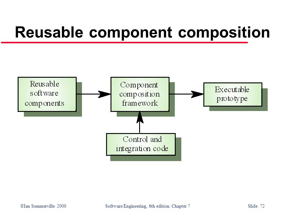 Reusable component composition