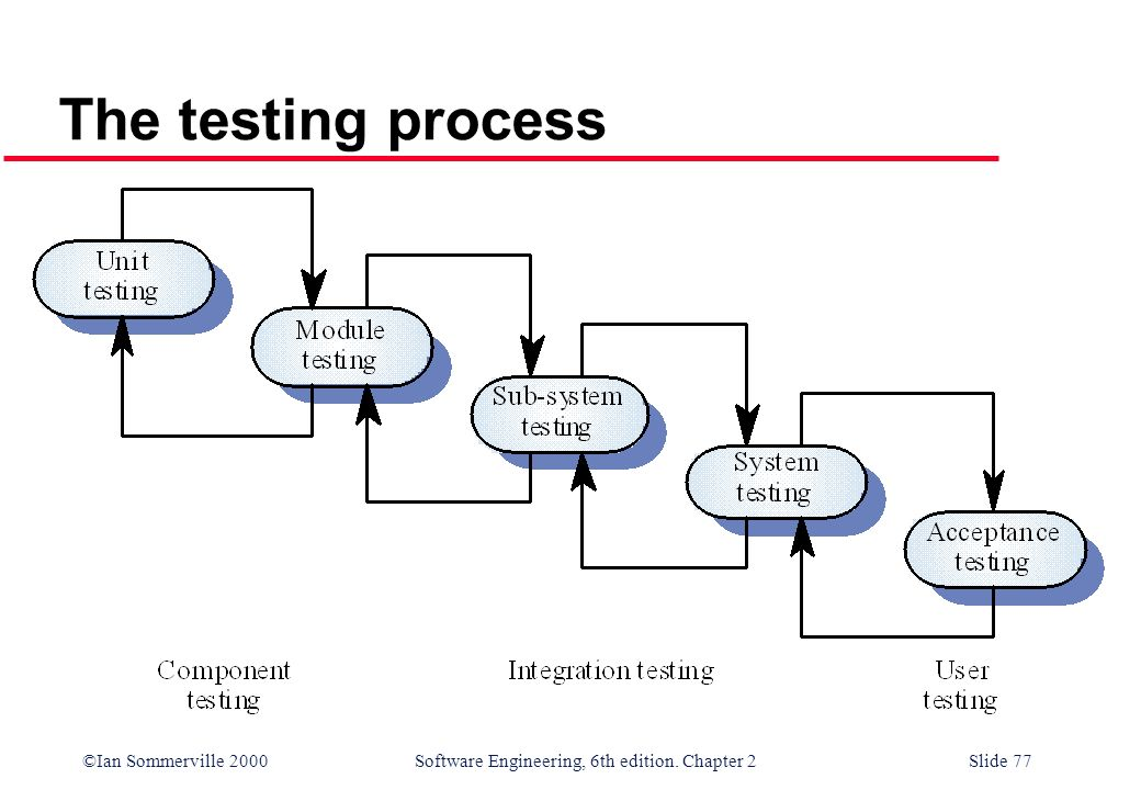 The testing process