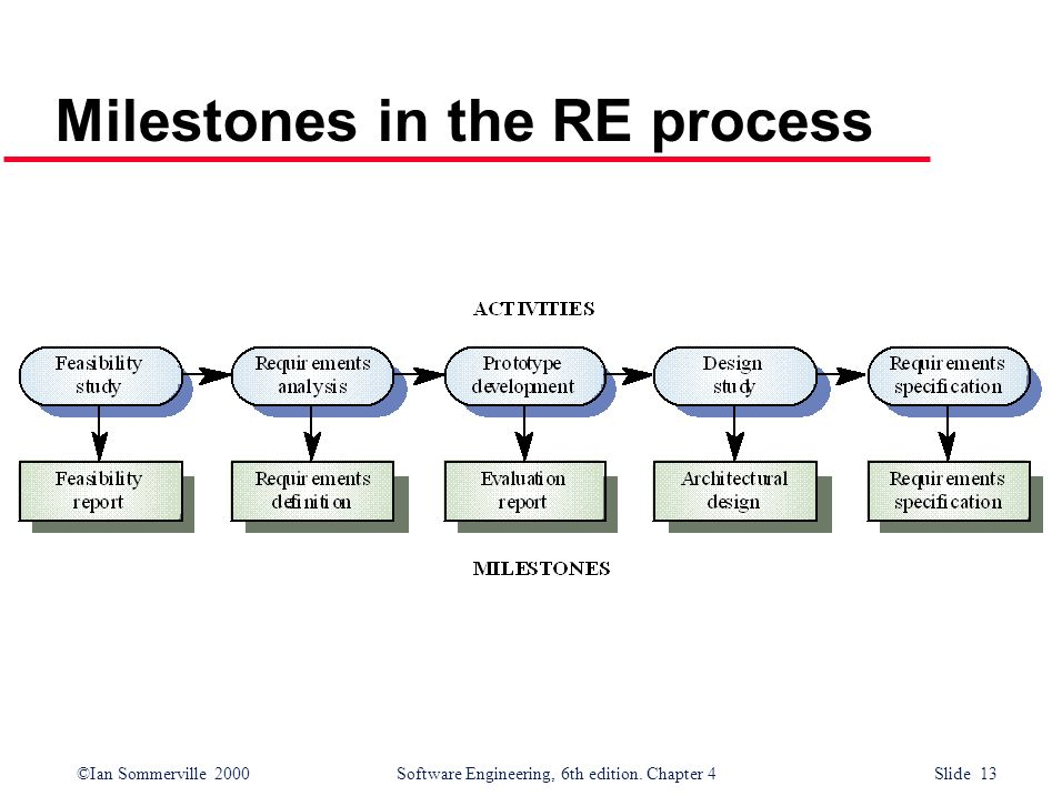Milestones in the RE process
