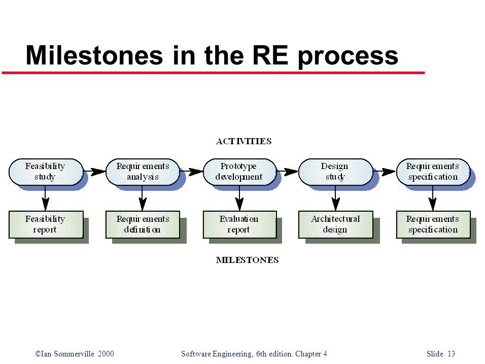 Milestones in the RE process