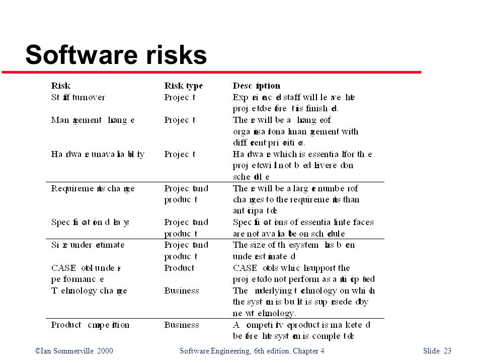 Software risks