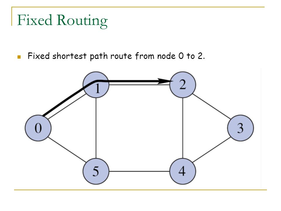 Fixed Routing Fixed shortest path route from node 0 to 2.
