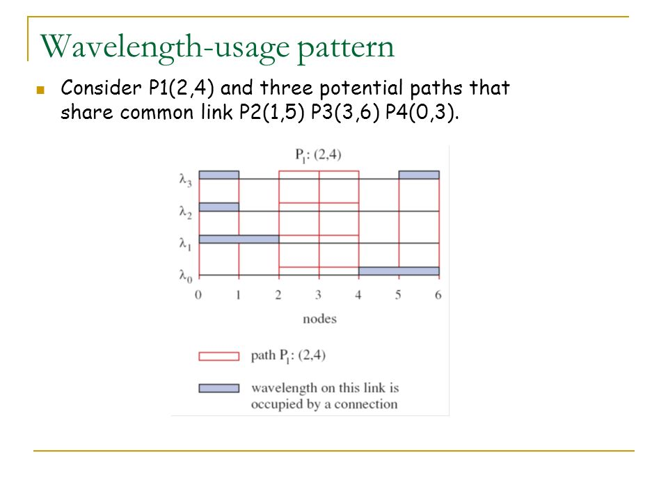 Wavelength-usage pattern