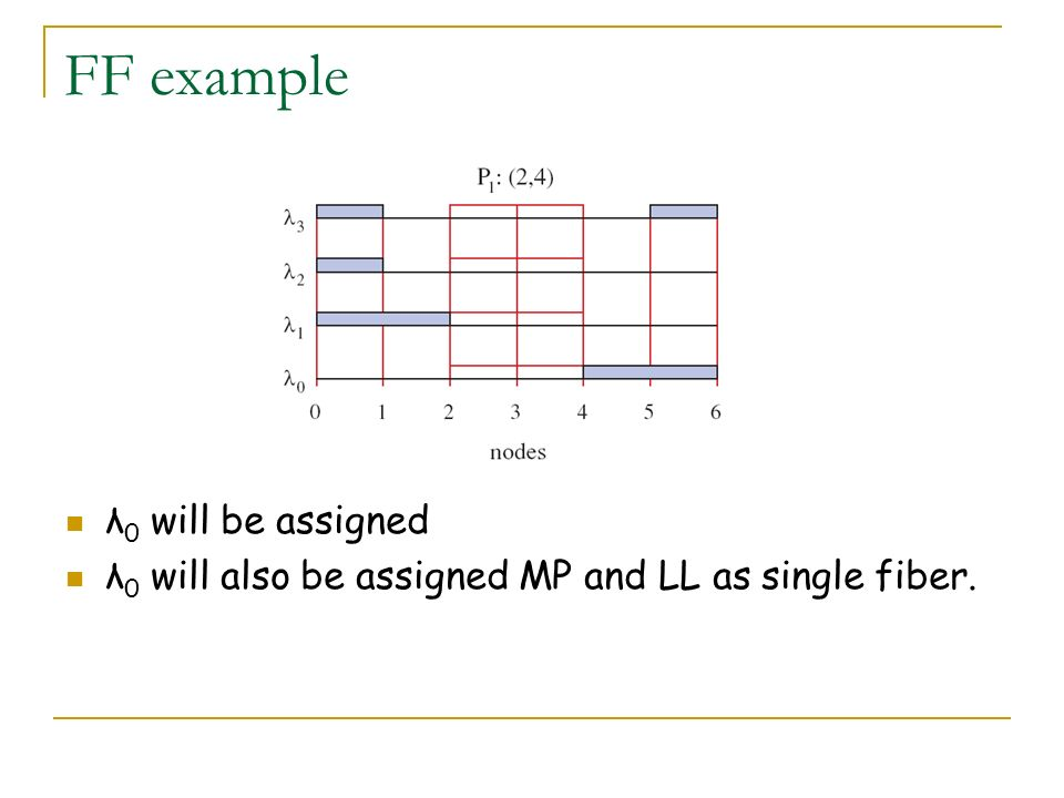 FF example λ0 will be assigned
