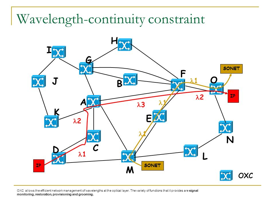 Wavelength-continuity constraint