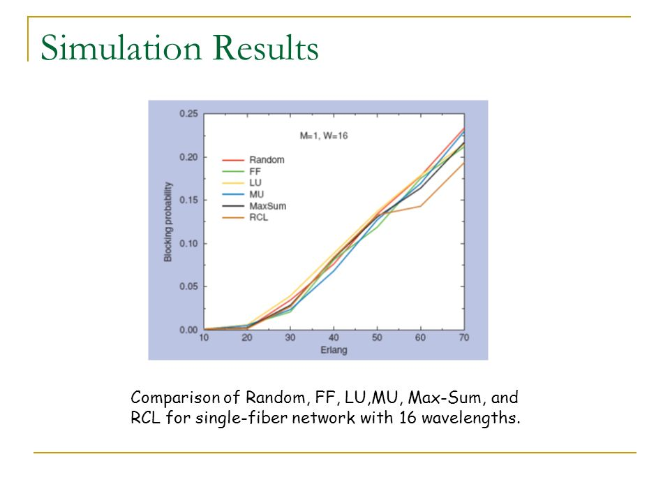 Simulation Results Comparison of Random, FF, LU,MU, Max-Sum, and