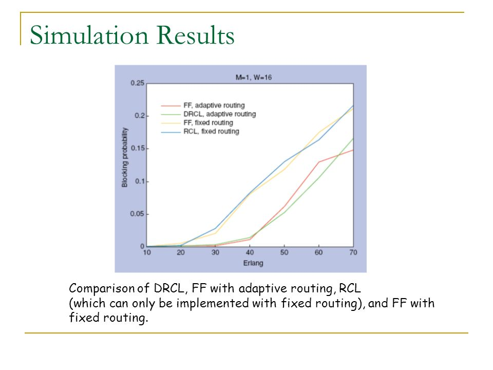 Simulation Results Comparison of DRCL, FF with adaptive routing, RCL
