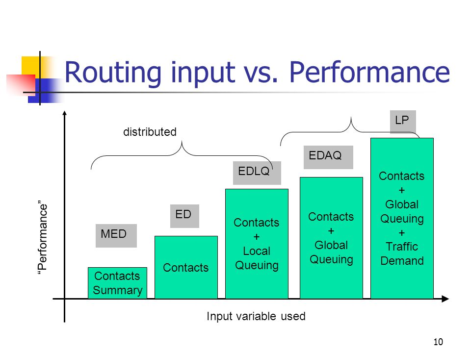 Routing input vs. Performance
