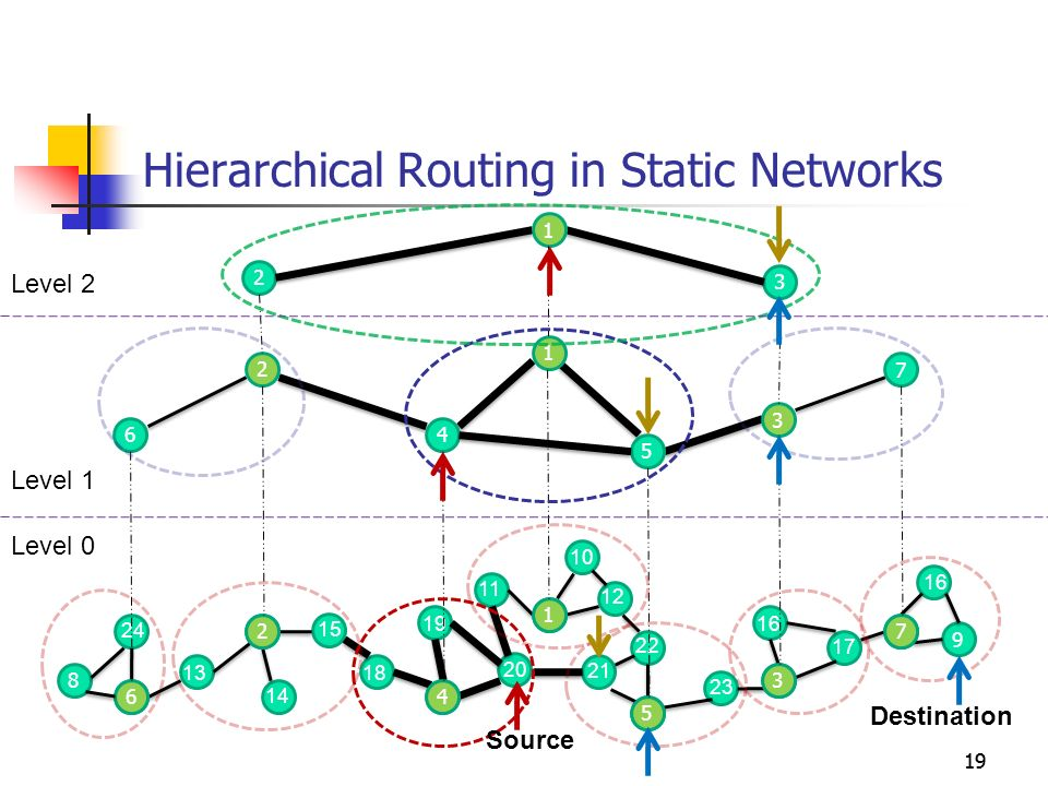 Hierarchical Routing in Static Networks