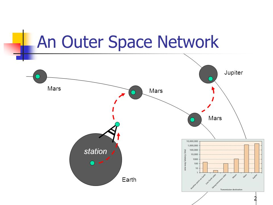 An Outer Space Network station Jupiter Mars Mars Mars Earth