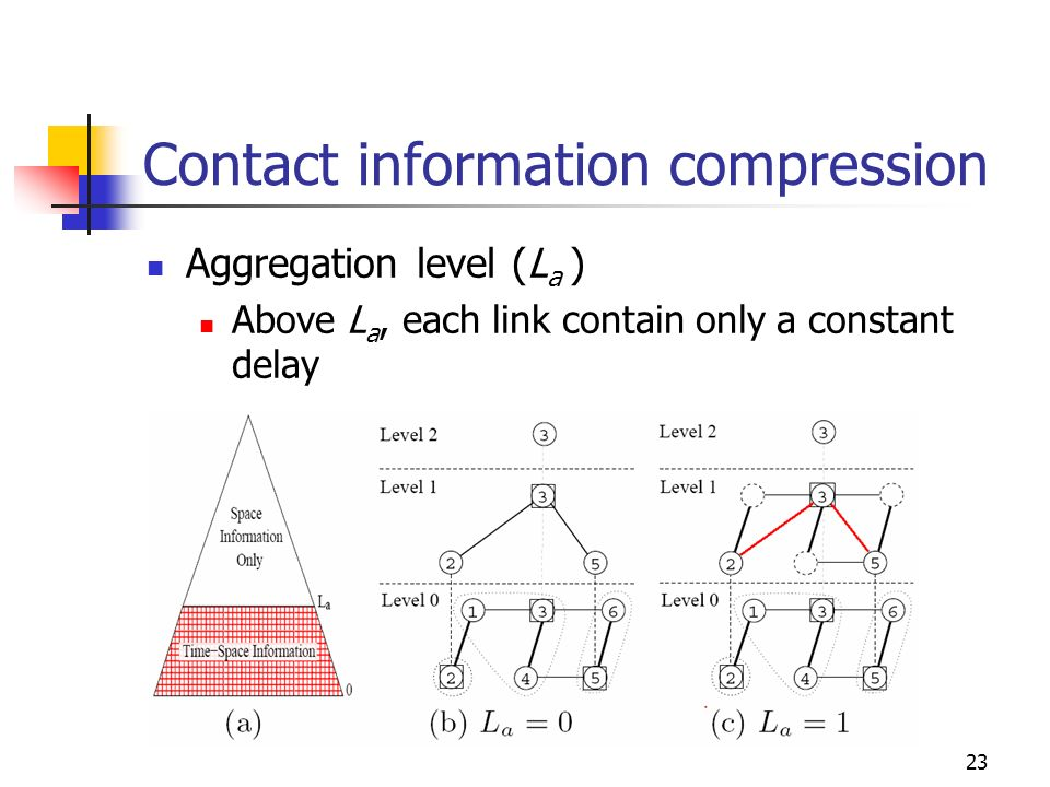 Contact information compression Aggregation level (La ) Above La, each link contain only a constant delay.