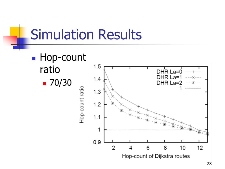 Simulation Results Hop-count ratio 70/30