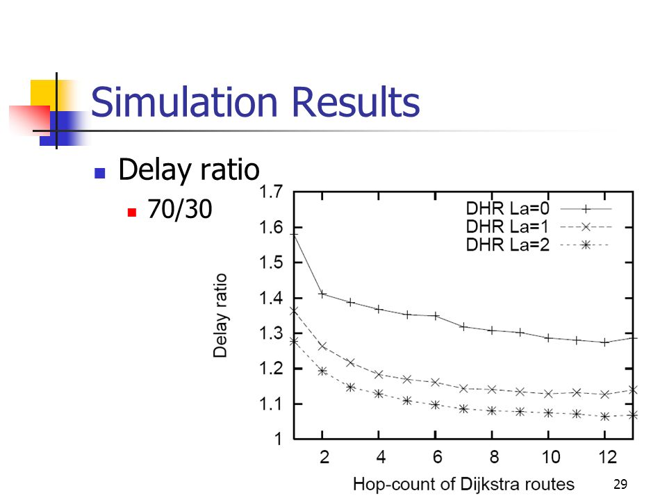 Simulation Results Delay ratio 70/30