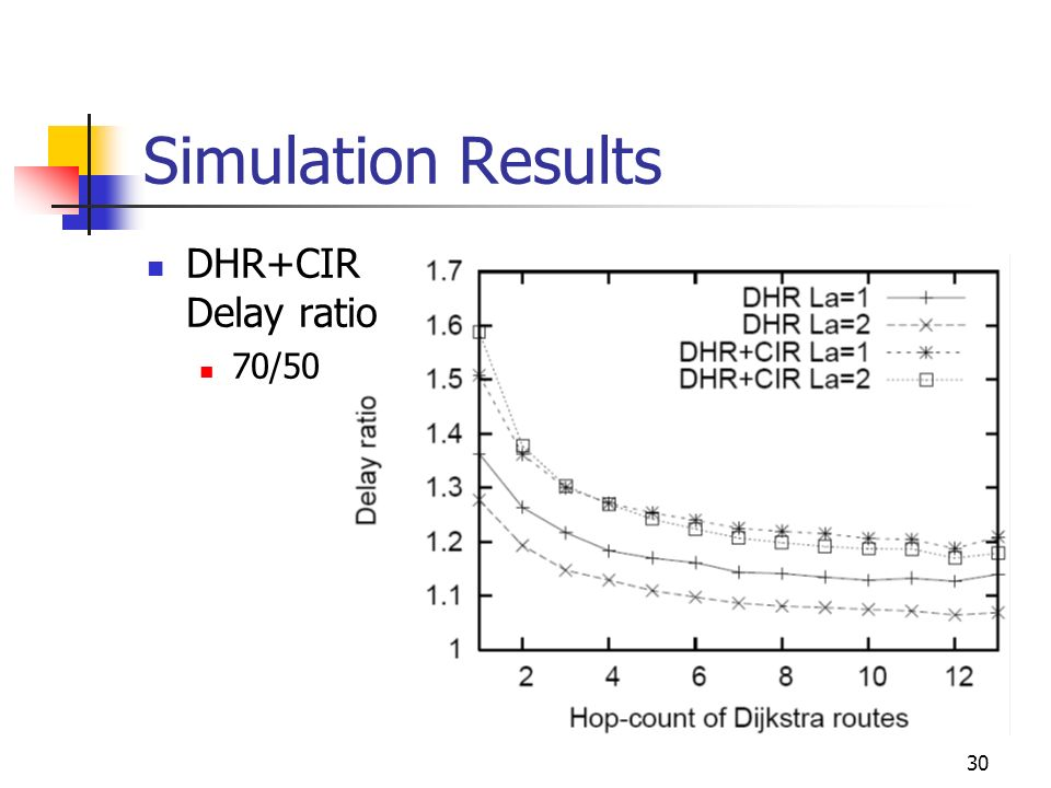 Simulation Results DHR+CIR Delay ratio 70/50