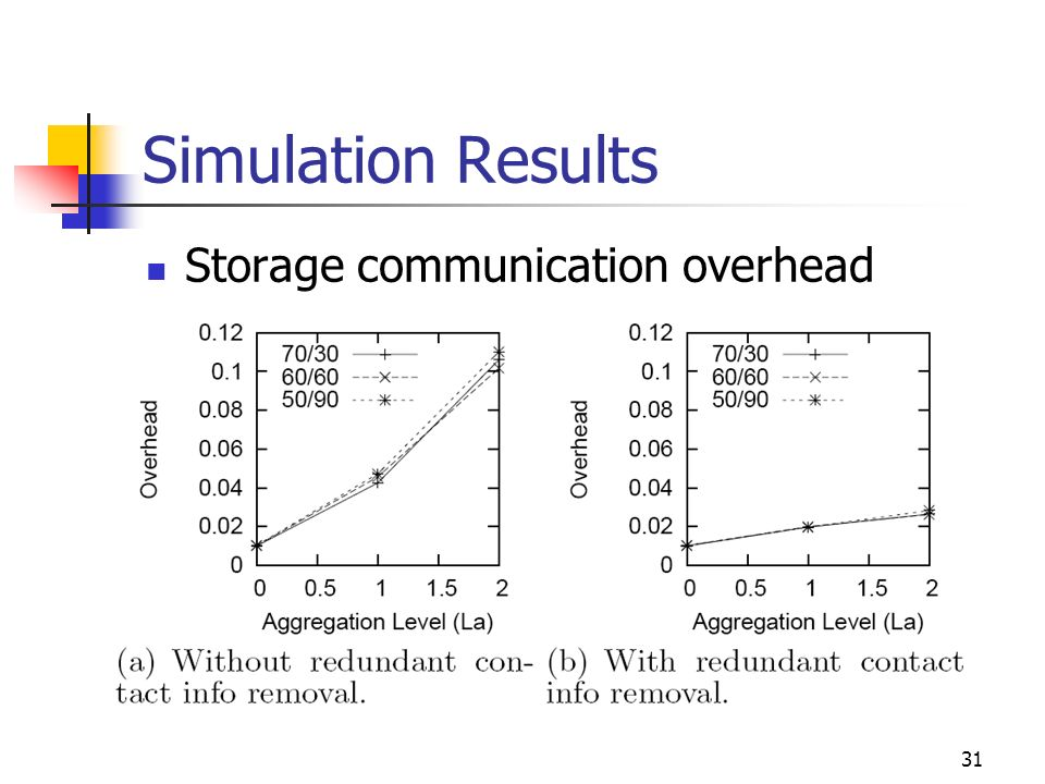 Simulation Results Storage communication overhead