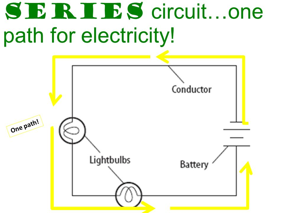 OA3.1 Understanding electricity and magnetism - ppt video ...