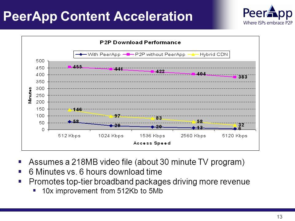 PeerApp Content Acceleration