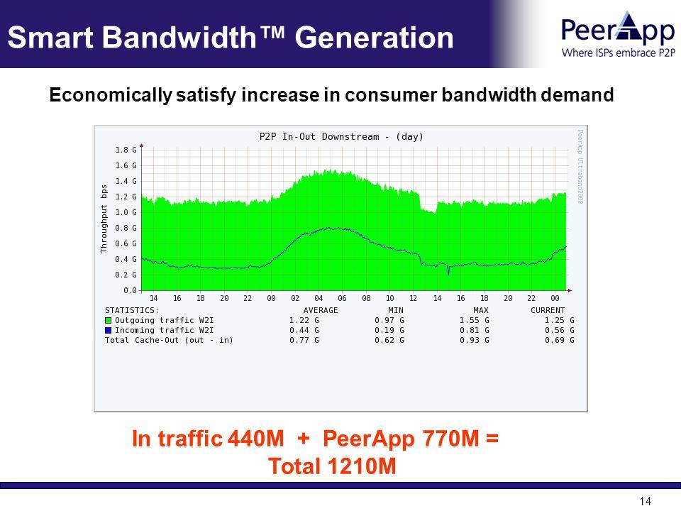 Smart Bandwidth™ Generation