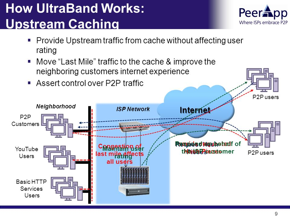 How UltraBand Works: Upstream Caching