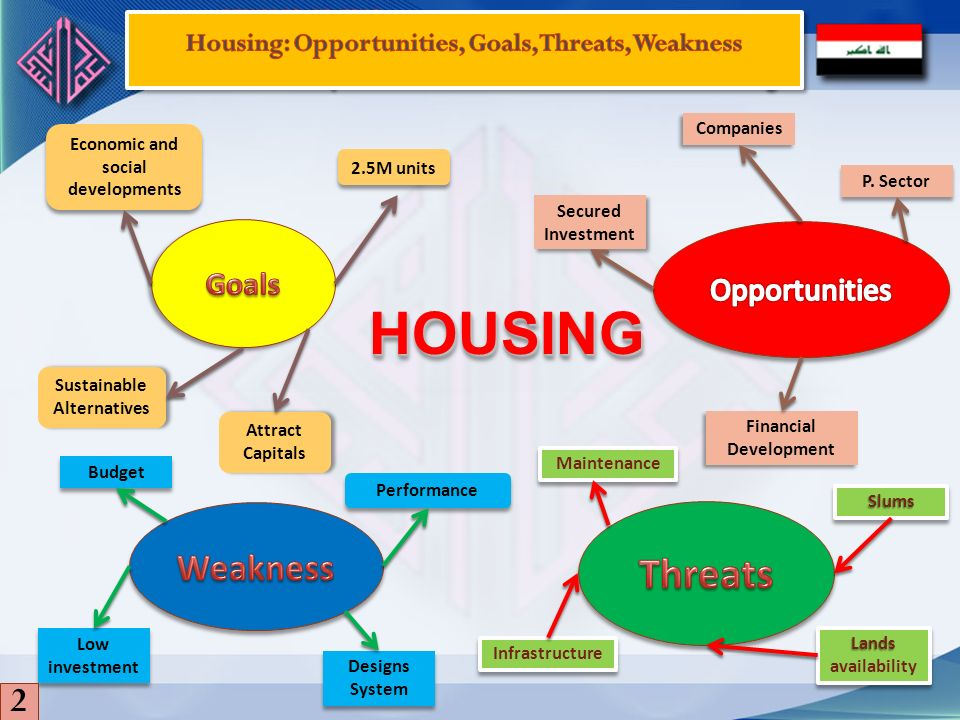 HOUSING Threats Weakness 2 Goals Opportunities