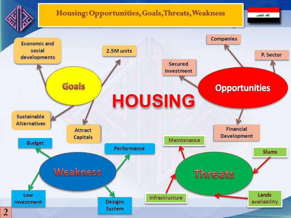 HOUSING Threats Weakness 2 Goals Opportunities